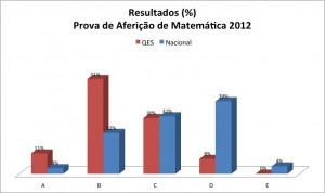 P Aferição Mat 2012