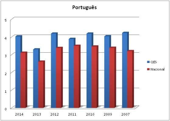 gráfico provas nacionais 2014 PT